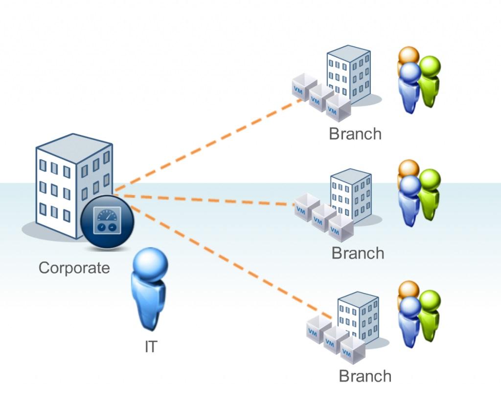 ارتباط بین دفاتر